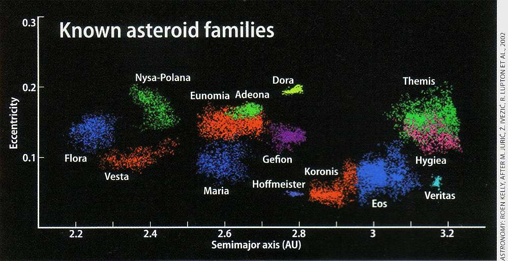 asteroid color class - photo #6