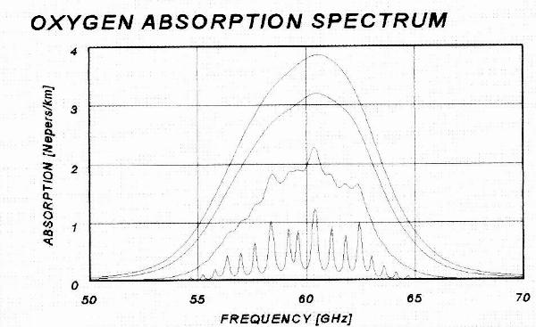 Oxygen Spectral Lines Rockwell MTP tutorial